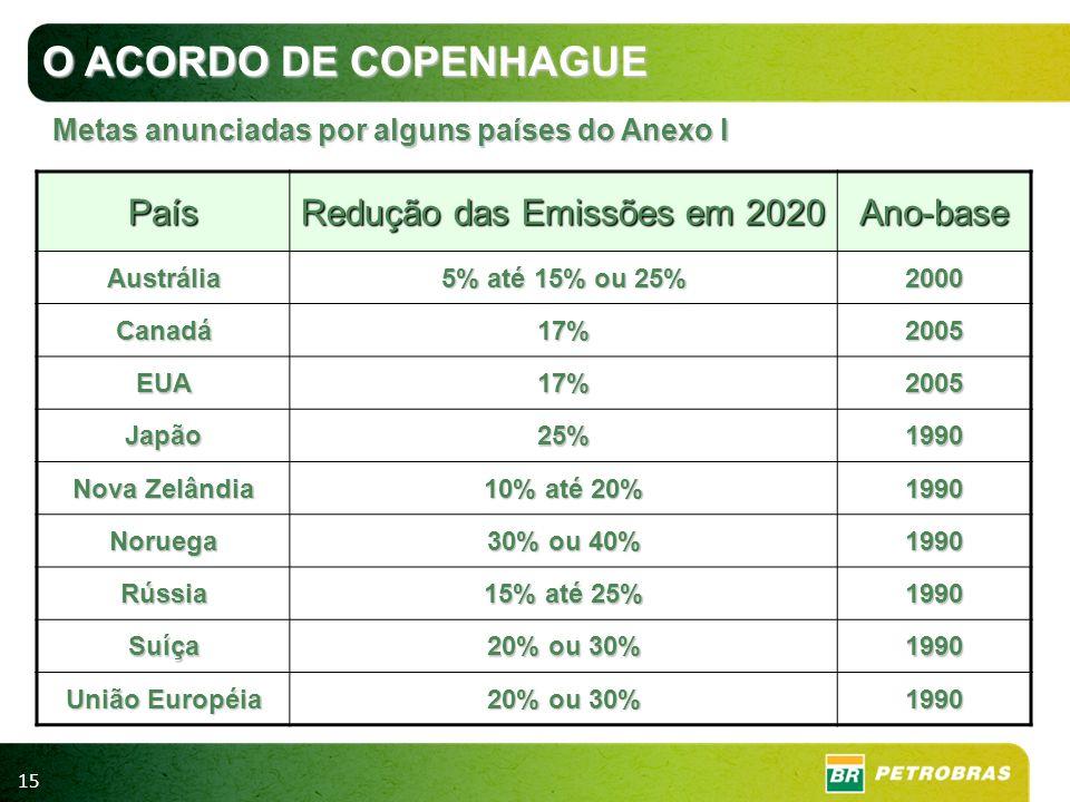 Redução das Emissões em 2020