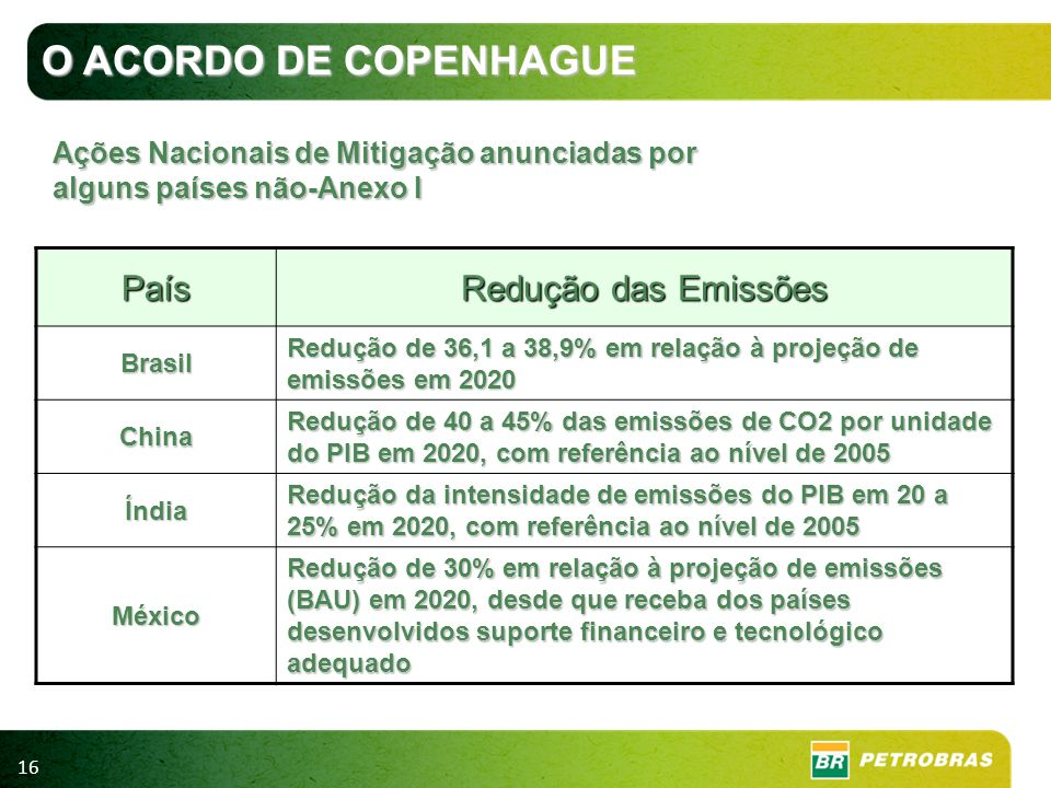 O ACORDO DE COPENHAGUE País Redução das Emissões