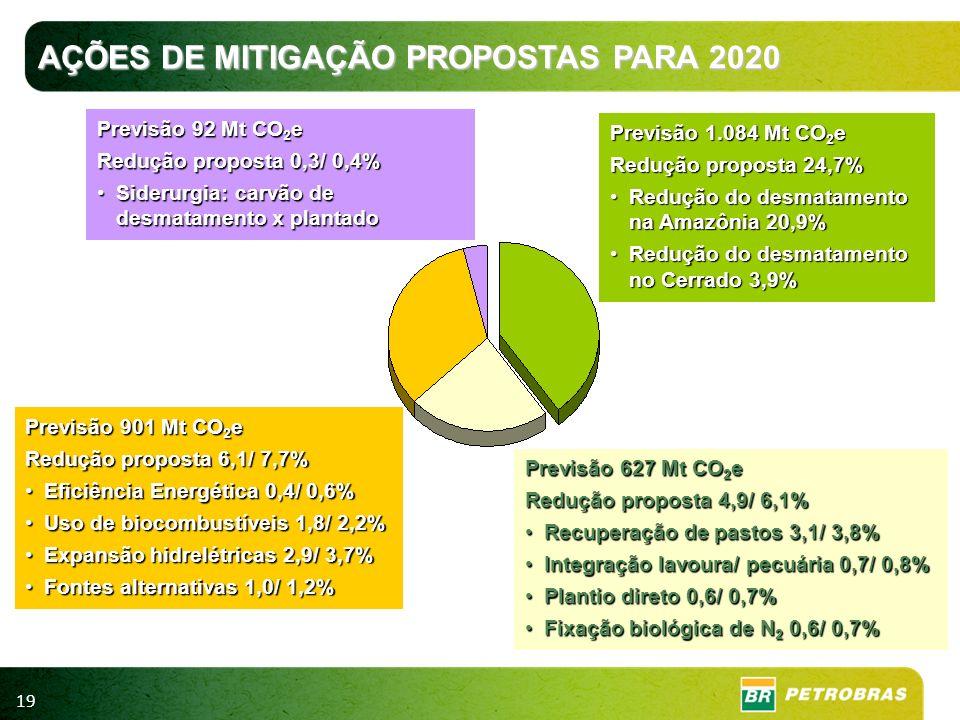 AÇÕES DE MITIGAÇÃO PROPOSTAS PARA 2020