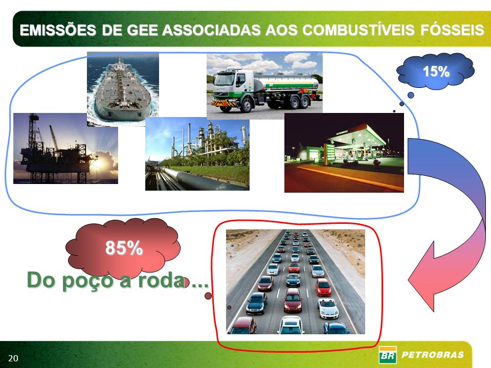EMISSÕES DE GEE ASSOCIADAS AOS COMBUSTÍVEIS FÓSSEIS