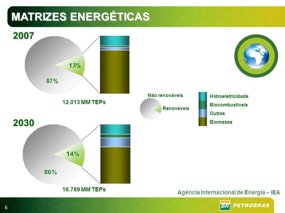 MATRIZES ENERGÉTICAS 2007 2030 12.013 MM TEPs 16.789 MM TEPs