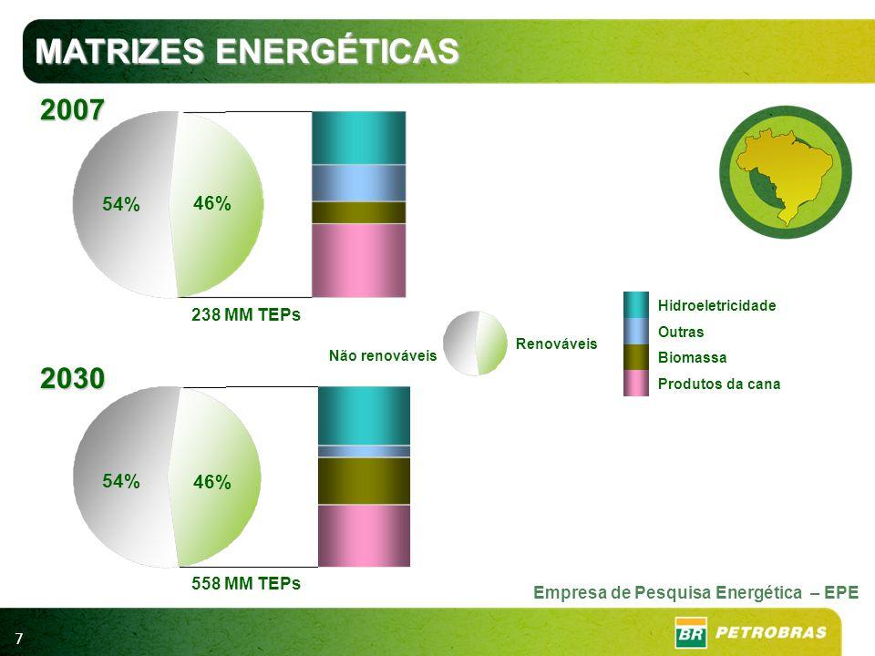 MATRIZES ENERGÉTICAS 2007 2030 54% 46% 54% 46% 238 MM TEPs 558 MM TEPs