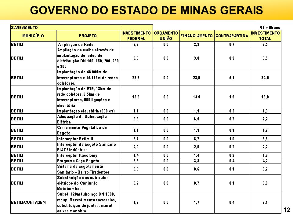 GOVERNO DO ESTADO DE MINAS GERAIS
