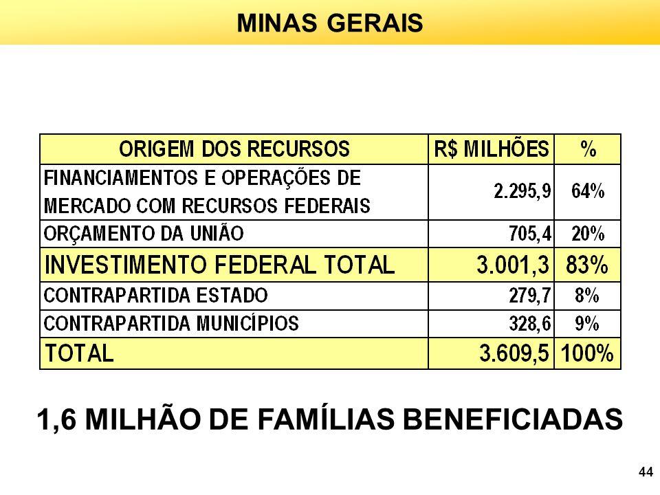 1,6 MILHÃO DE FAMÍLIAS BENEFICIADAS
