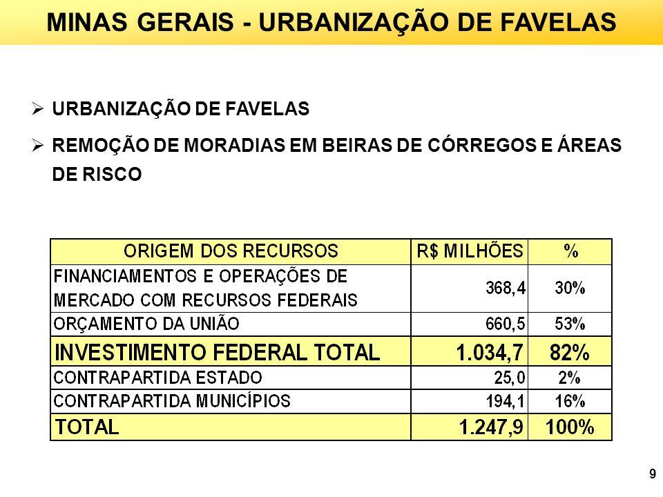 MINAS GERAIS - URBANIZAÇÃO DE FAVELAS