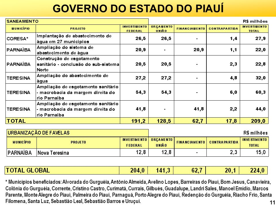 GOVERNO DO ESTADO DO PIAUÍ