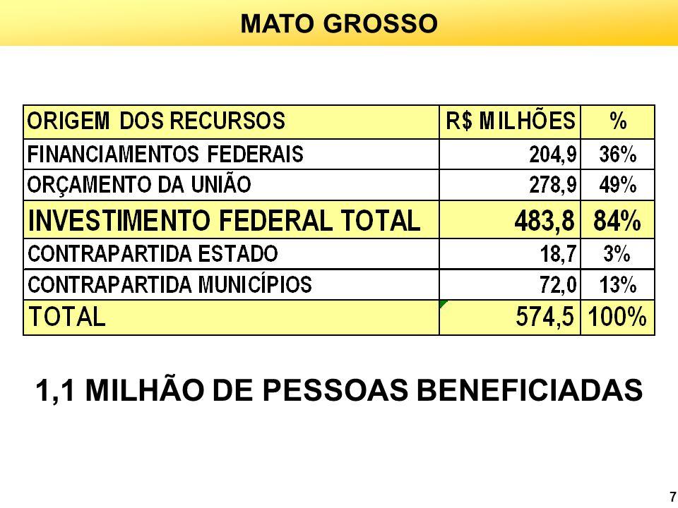 1,1 MILHÃO DE PESSOAS BENEFICIADAS