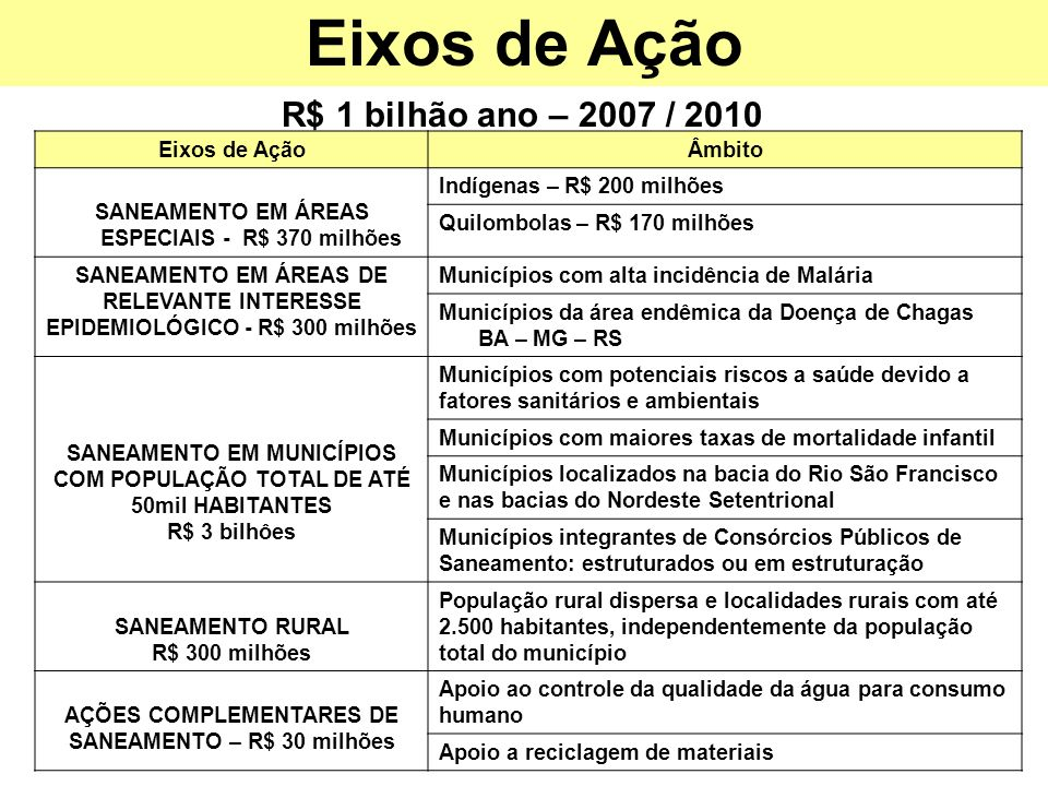 Eixos de Ação R$ 1 bilhão ano – 2007 / 2010 Eixos de Ação Âmbito