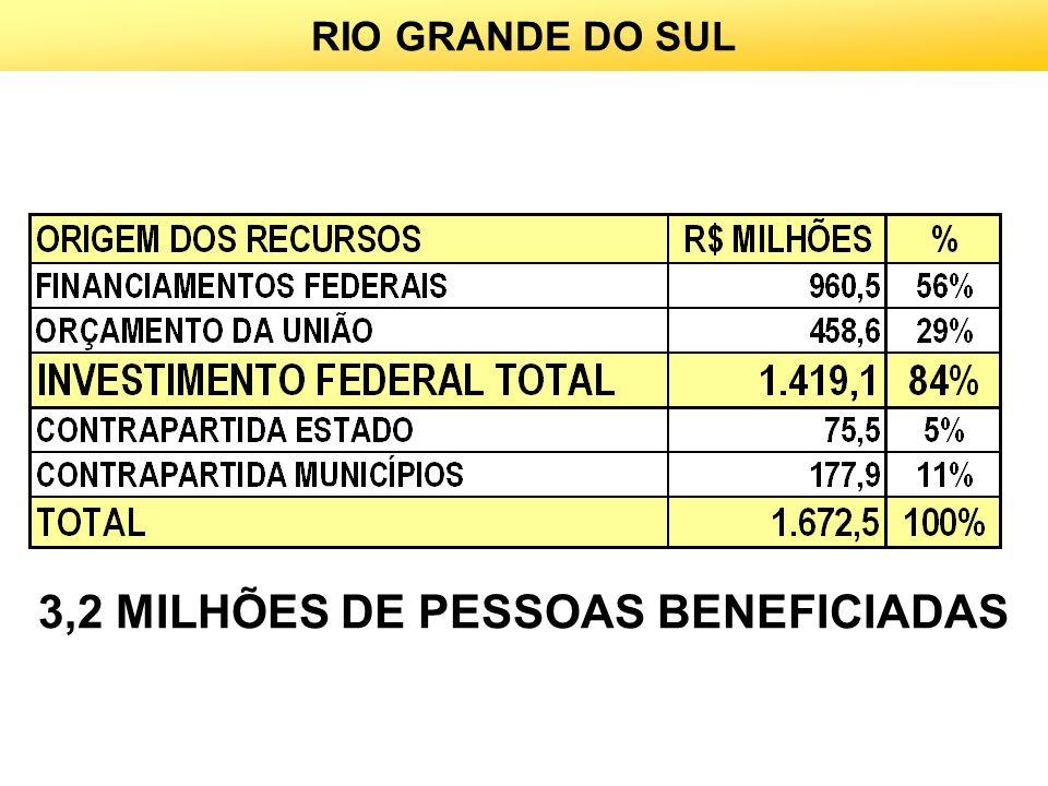 3,2 MILHÕES DE PESSOAS BENEFICIADAS