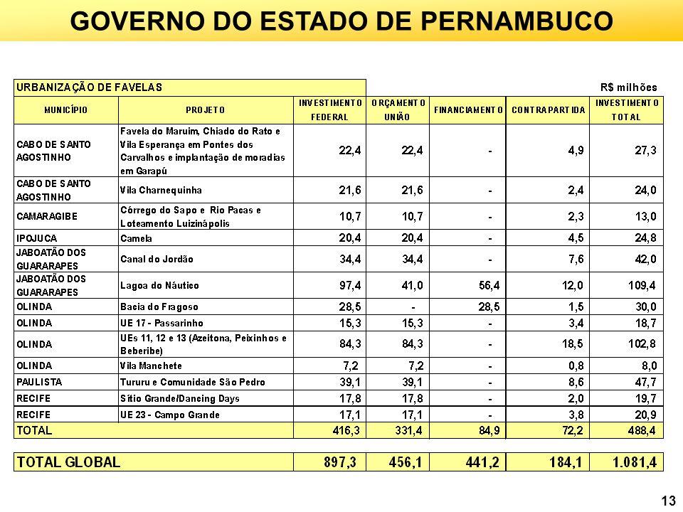 GOVERNO DO ESTADO DE PERNAMBUCO