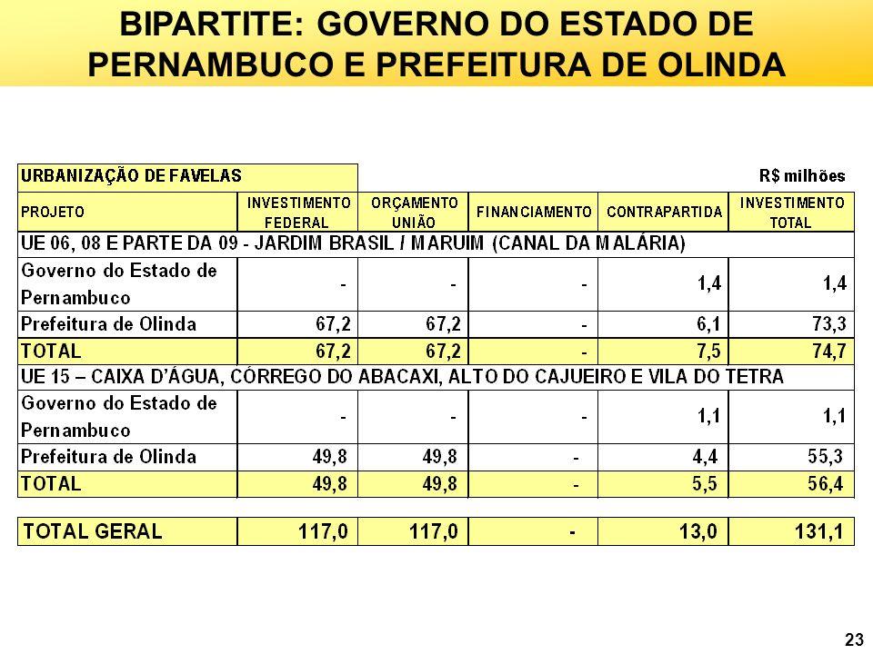BIPARTITE: GOVERNO DO ESTADO DE PERNAMBUCO E PREFEITURA DE OLINDA