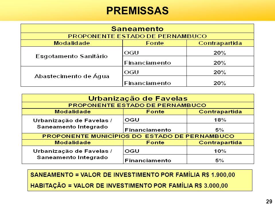 PREMISSAS SANEAMENTO = VALOR DE INVESTIMENTO POR FAMÍLIA R$ 1.900,00