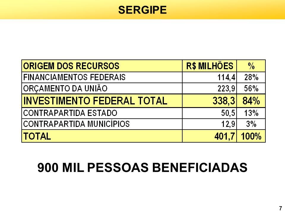 900 MIL PESSOAS BENEFICIADAS