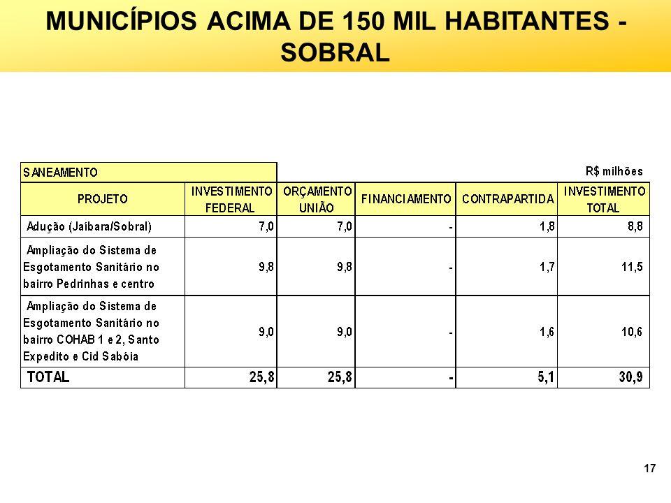 MUNICÍPIOS ACIMA DE 150 MIL HABITANTES - SOBRAL