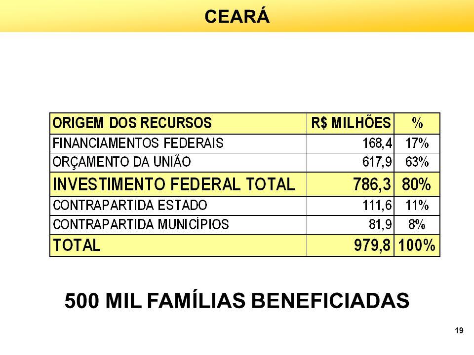 500 MIL FAMÍLIAS BENEFICIADAS
