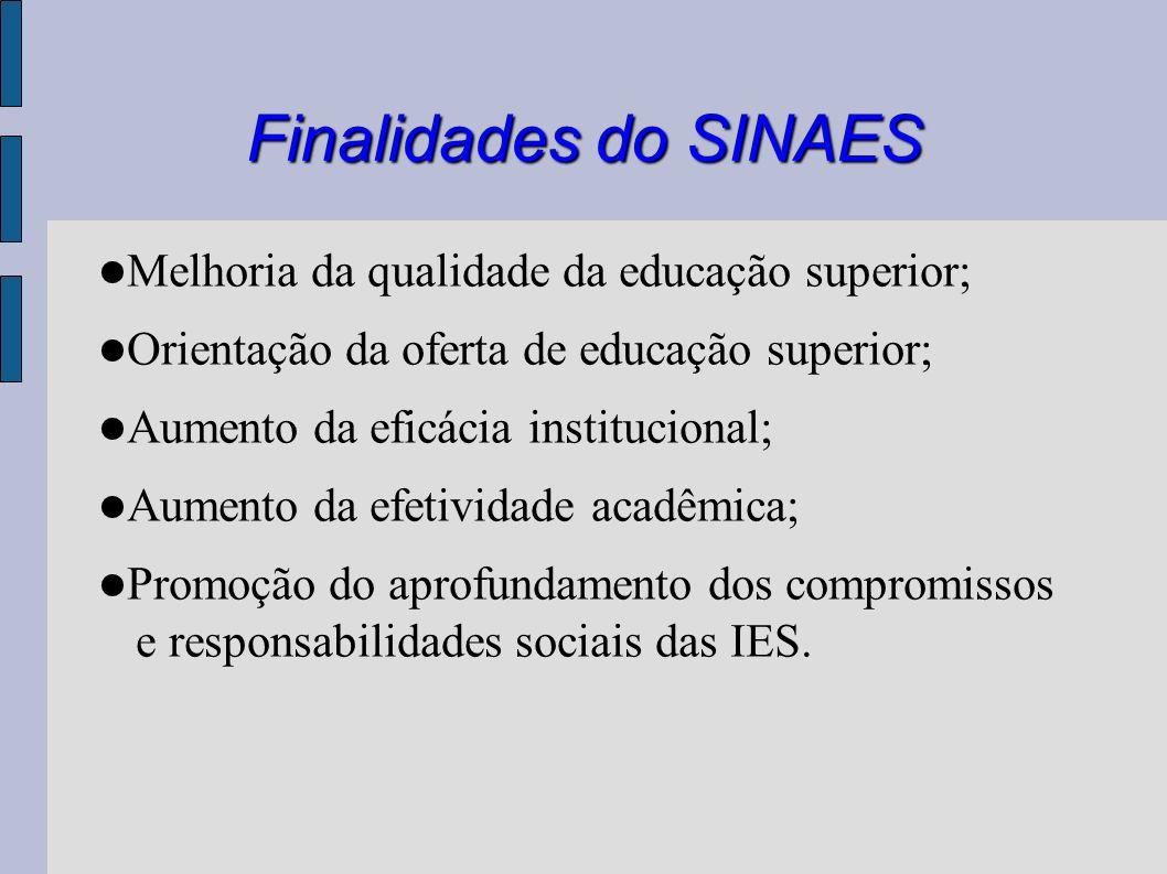 Finalidades do SINAES Melhoria da qualidade da educação superior;