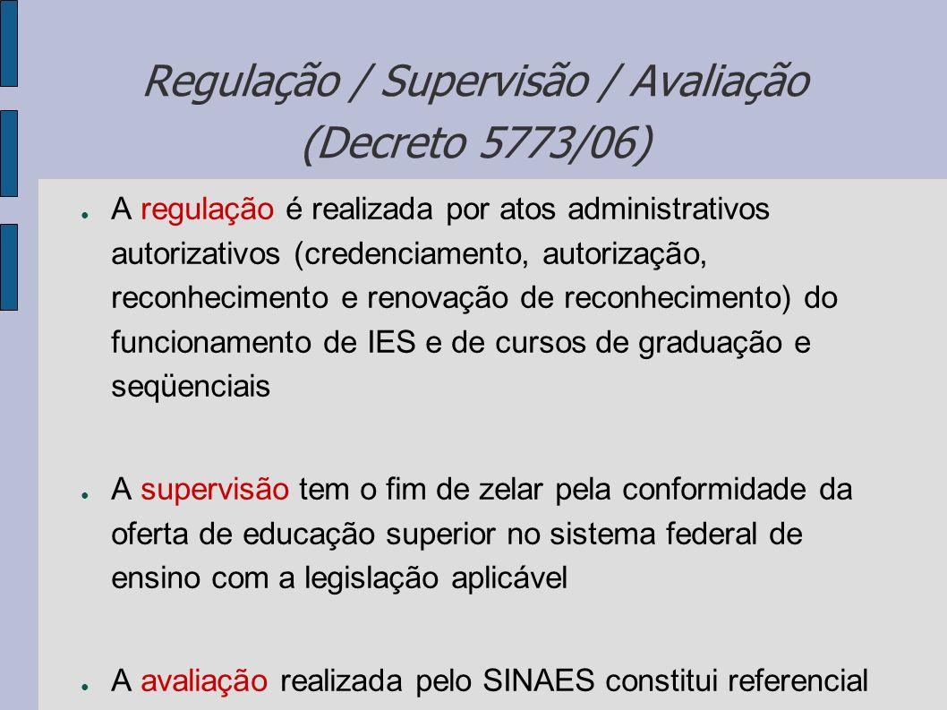 Regulação / Supervisão / Avaliação (Decreto 5773/06)