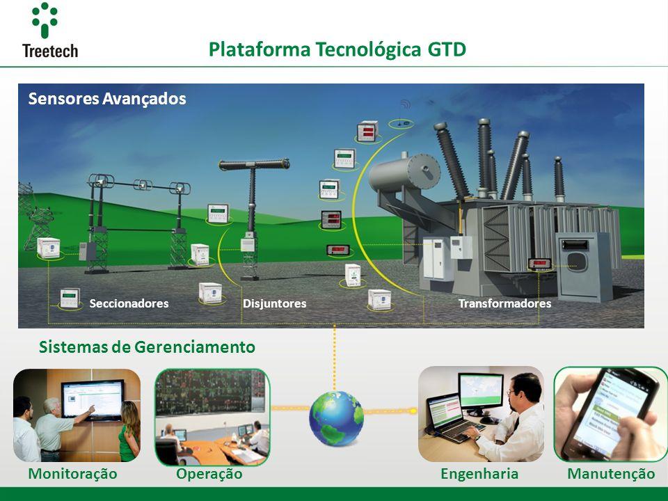 Plataforma Tecnológica GTD Sistemas de Gerenciamento