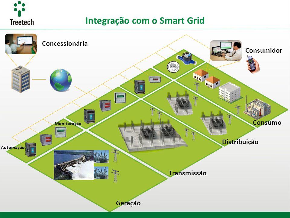 Integração com o Smart Grid