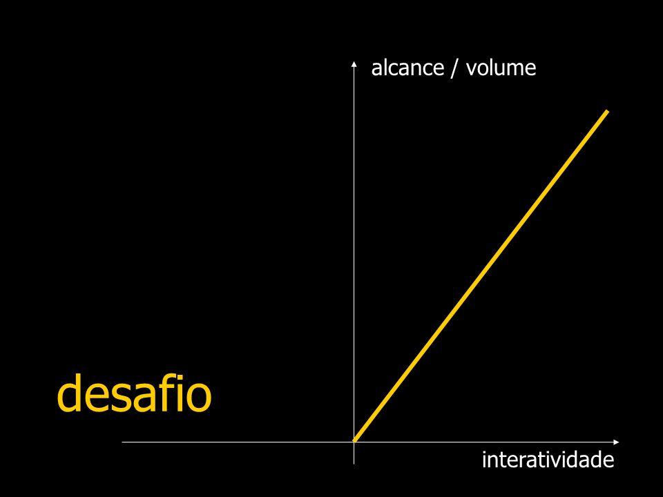 alcance / volume desafio interatividade