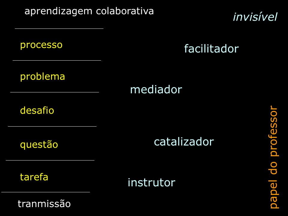 invisível facilitador mediador papel do professor catalizador