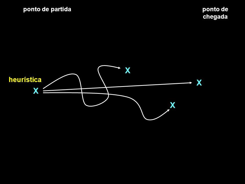 ponto de partida ponto de chegada X heurística X X X