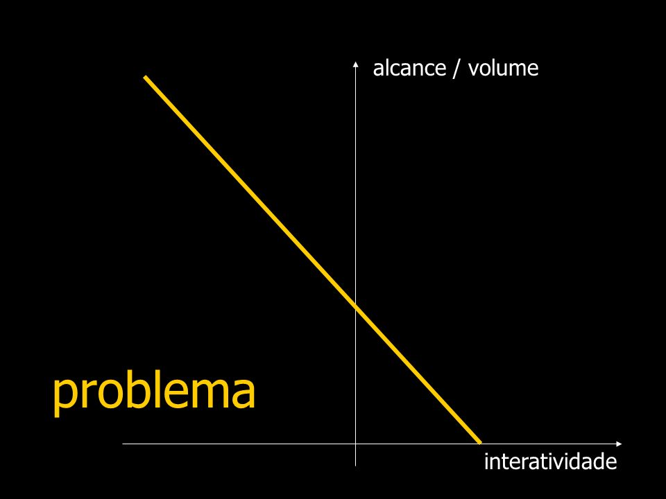 alcance / volume problema interatividade