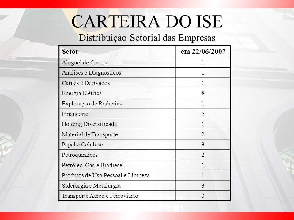 CARTEIRA DO ISE Distribuição Setorial das Empresas