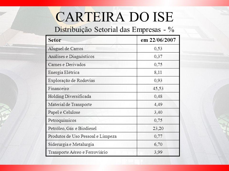 CARTEIRA DO ISE Distribuição Setorial das Empresas - %