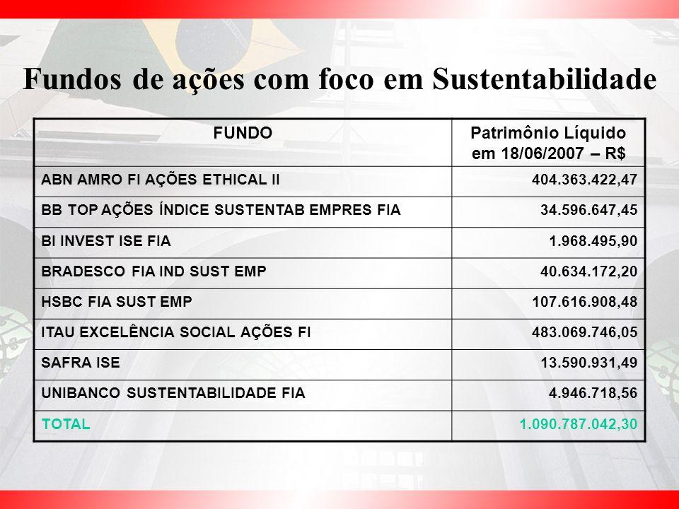 Fundos de ações com foco em Sustentabilidade