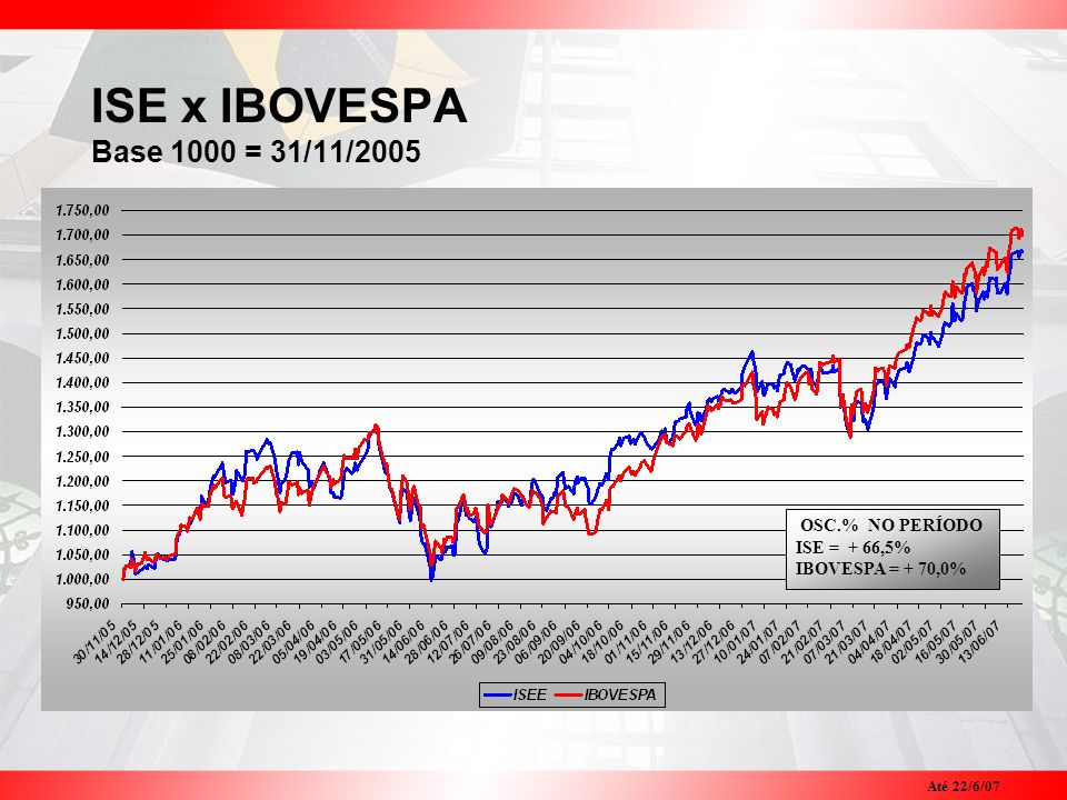 ISE x IBOVESPA Base 1000 = 31/11/2005 OSC.% NO PERÍODO ISE = + 66,5%