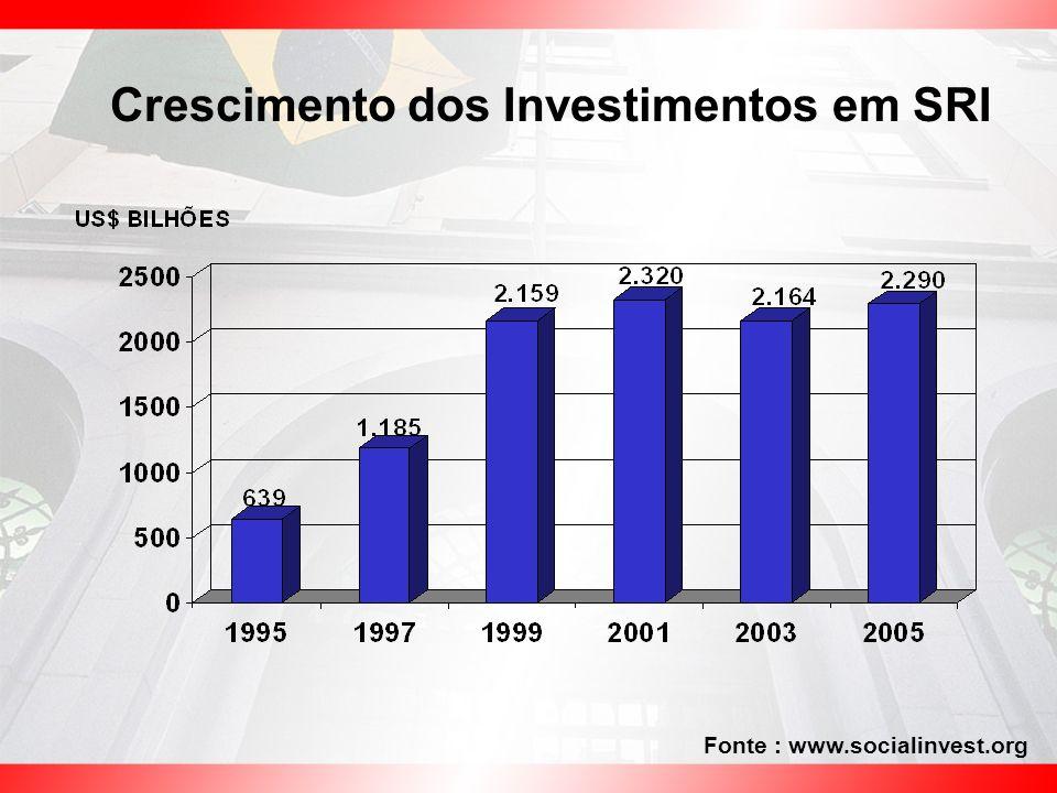 Crescimento dos Investimentos em SRI