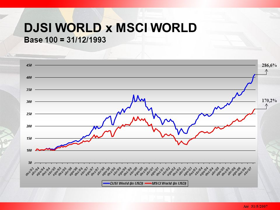 DJSI WORLD x MSCI WORLD Base 100 = 31/12/1993