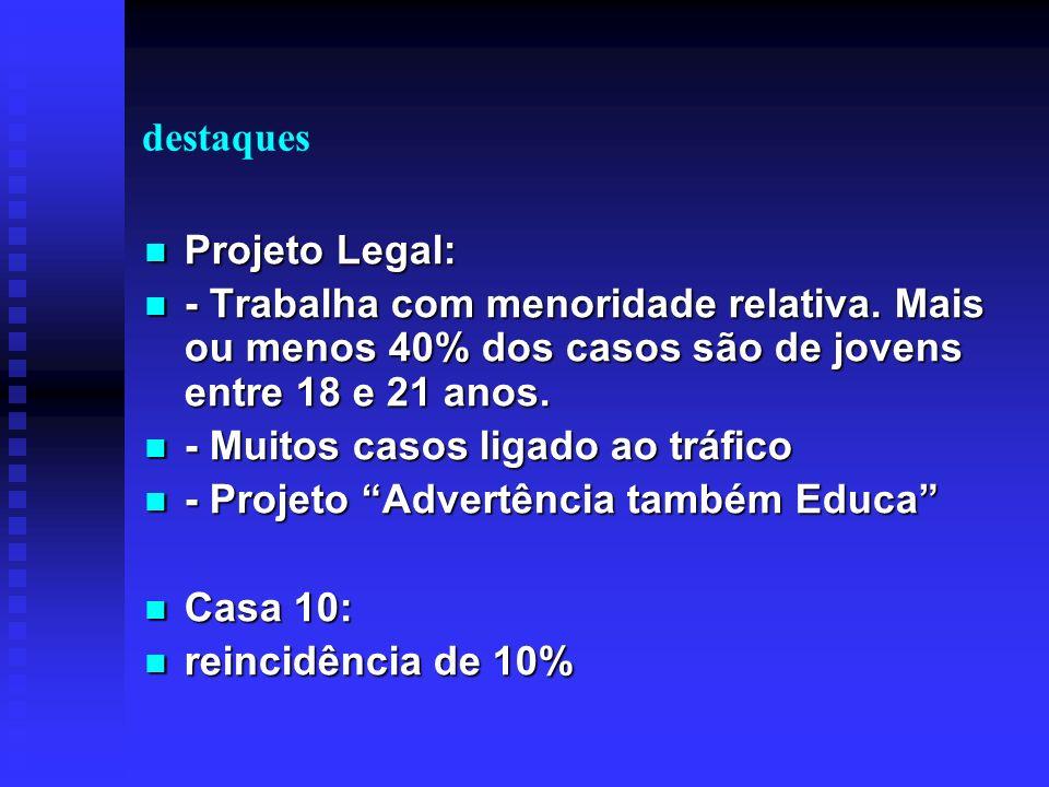 destaques Projeto Legal: - Trabalha com menoridade relativa. Mais ou menos 40% dos casos são de jovens entre 18 e 21 anos.
