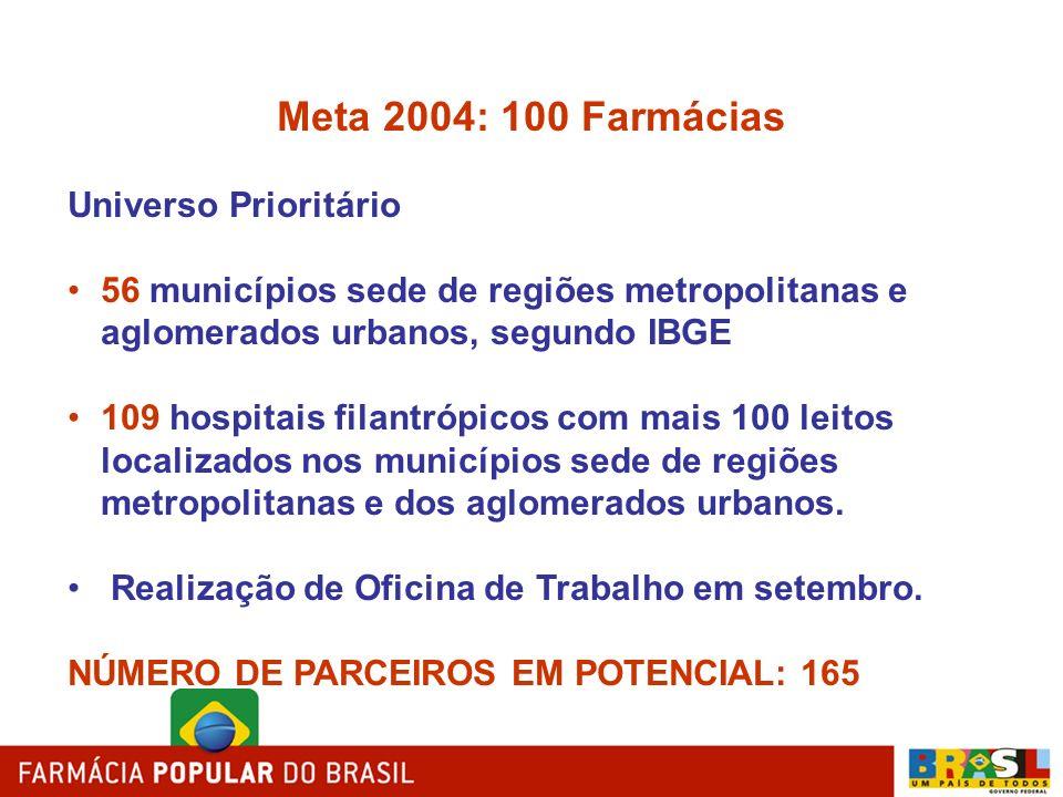 Meta 2004: 100 Farmácias Universo Prioritário