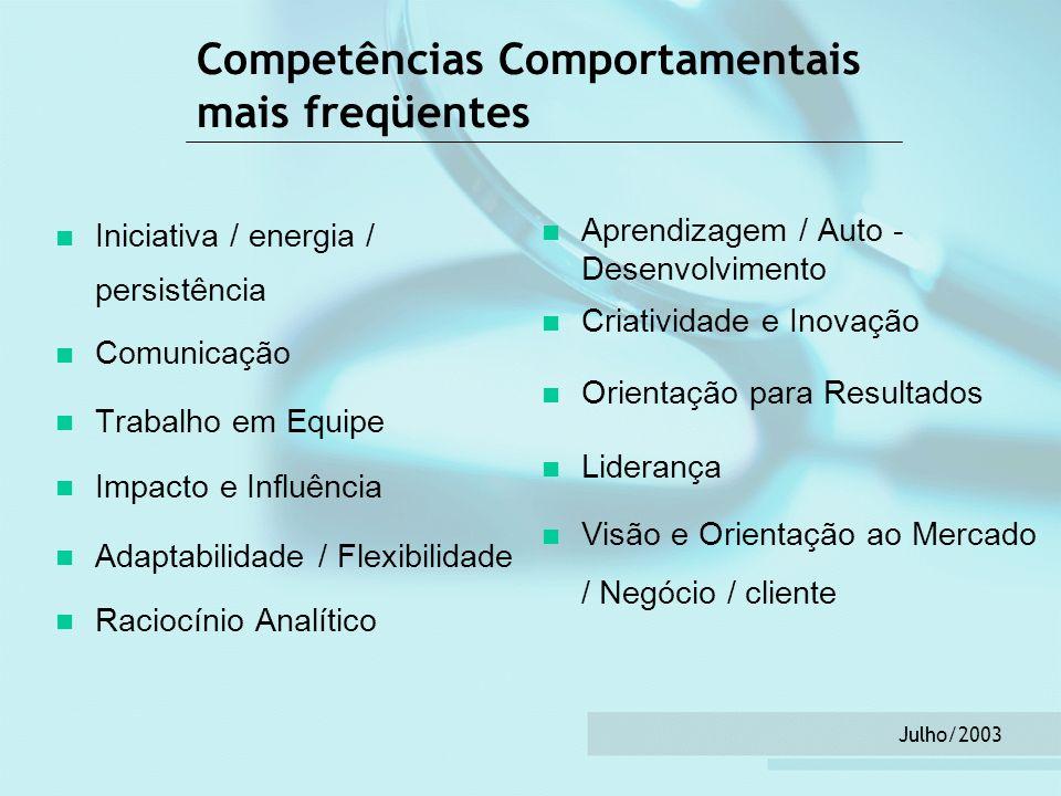 Competências Comportamentais mais freqüentes