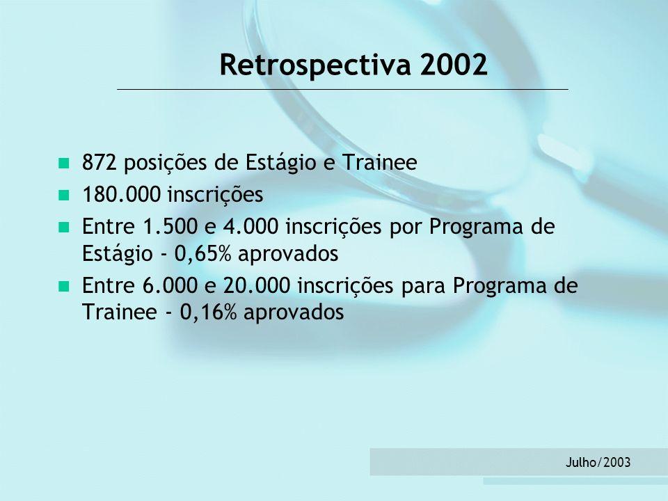 Retrospectiva 2002 872 posições de Estágio e Trainee
