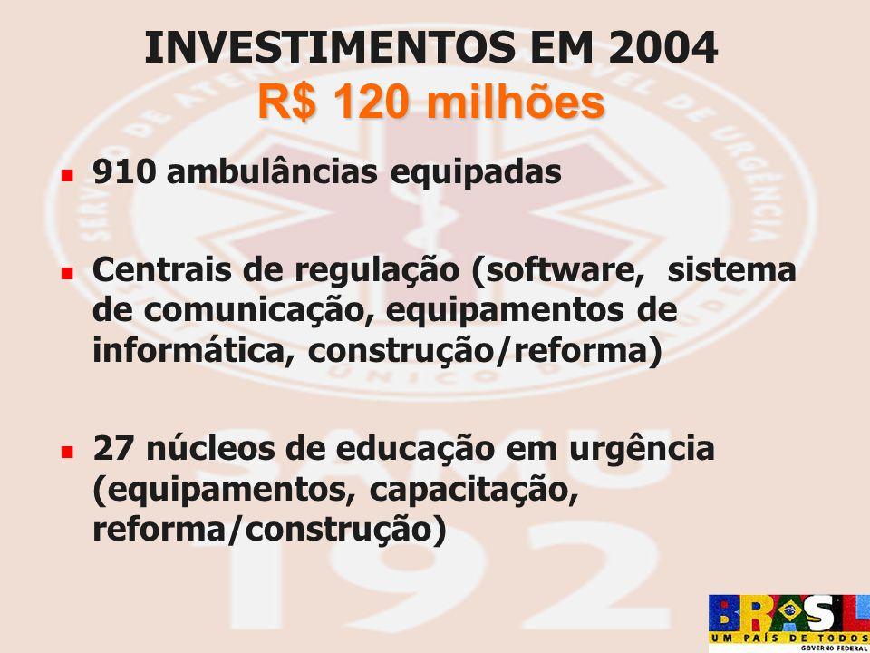 INVESTIMENTOS EM 2004 R$ 120 milhões