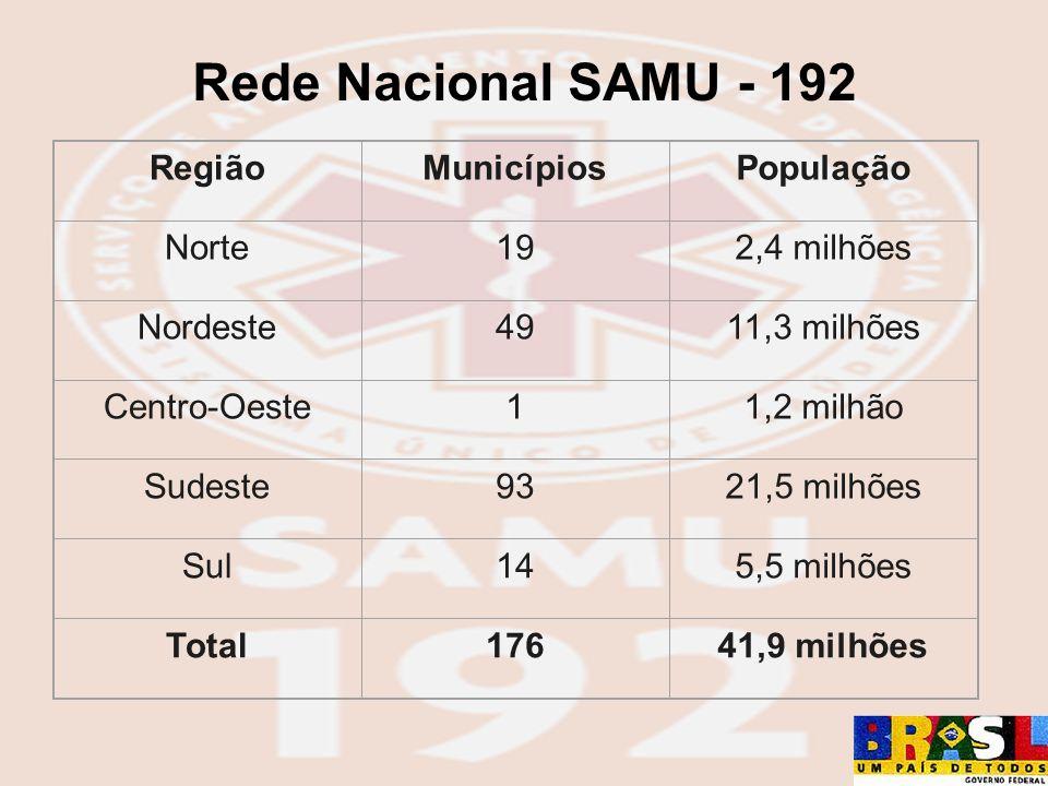 Rede Nacional SAMU - 192 Região Municípios População Norte 19