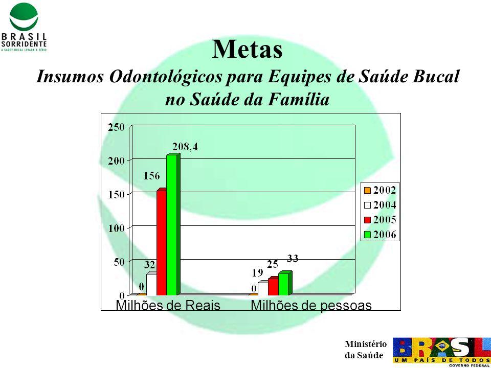 Insumos Odontológicos para Equipes de Saúde Bucal no Saúde da Família