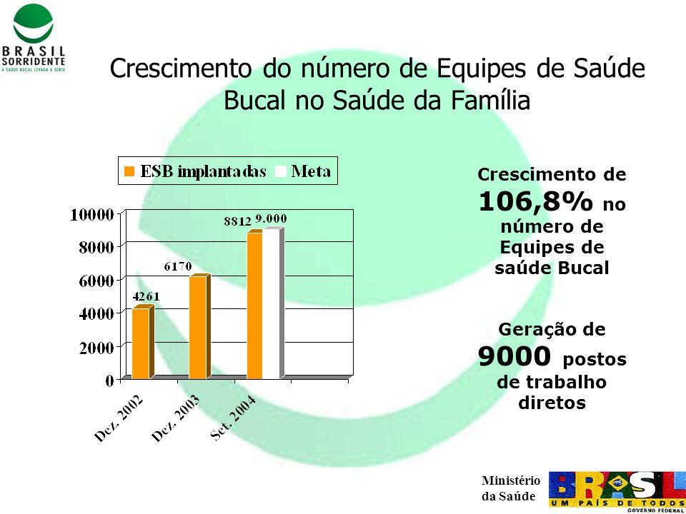 Crescimento do número de Equipes de Saúde Bucal no Saúde da Família