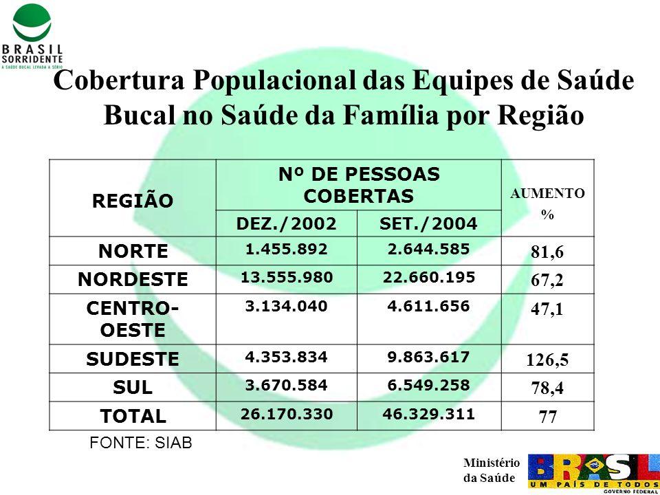 Cobertura Populacional das Equipes de Saúde Bucal no Saúde da Família por Região