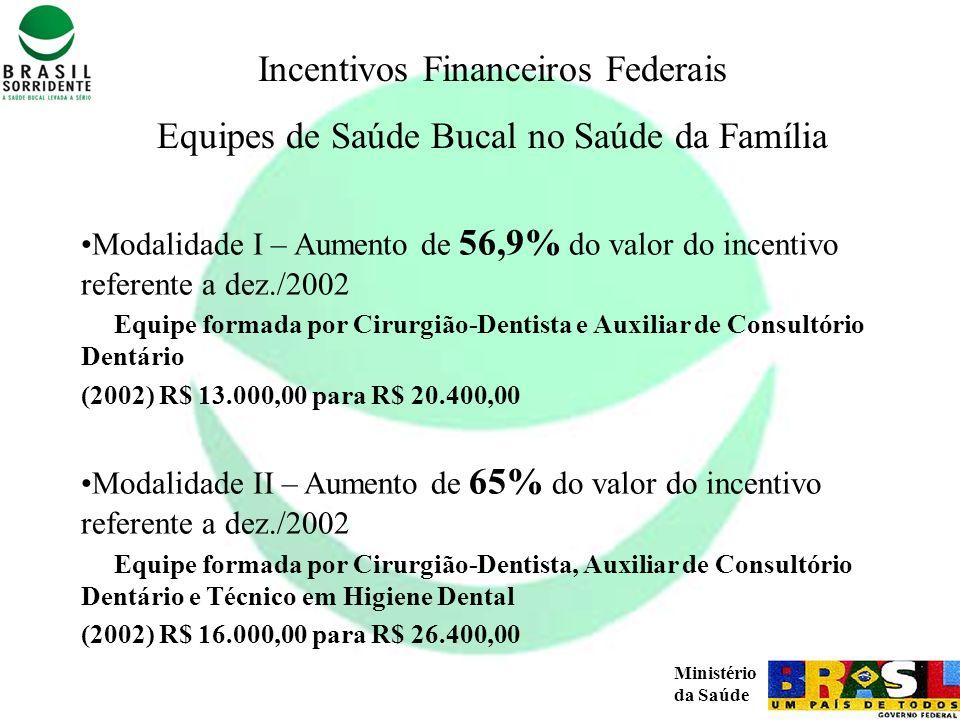 Incentivos Financeiros Federais