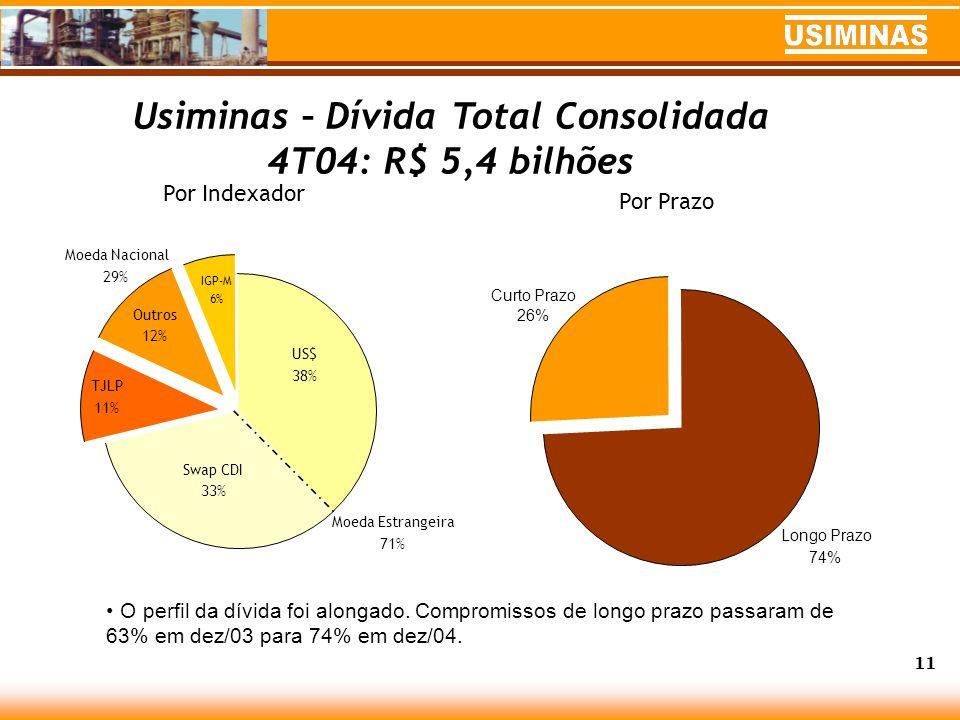 Usiminas – Dívida Total Consolidada 4T04: R$ 5,4 bilhões