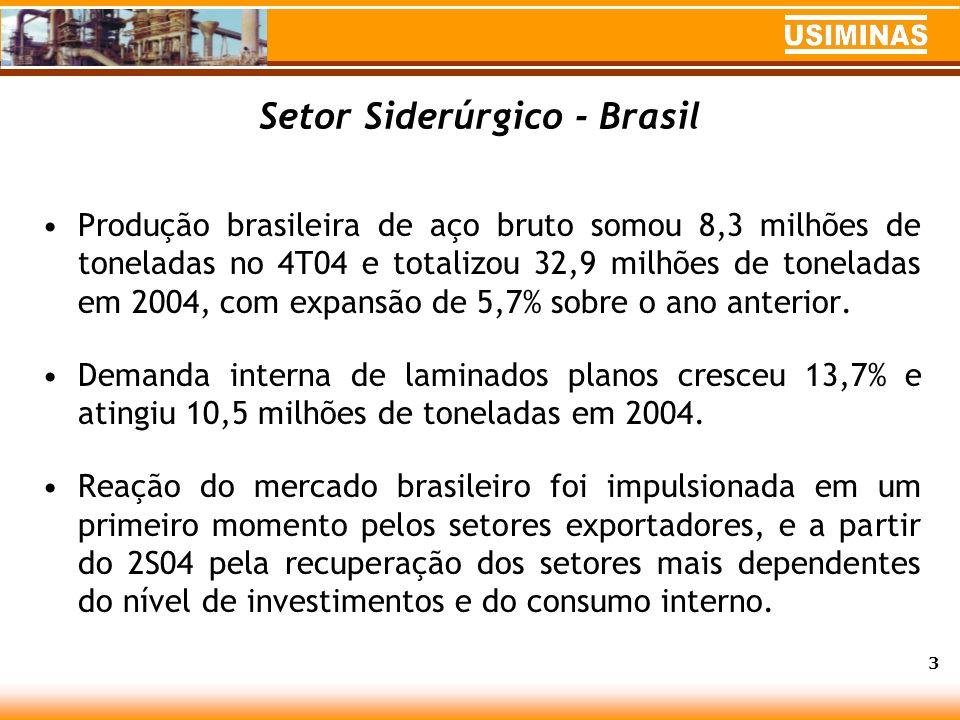 Setor Siderúrgico - Brasil