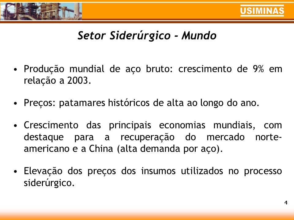 Setor Siderúrgico - Mundo