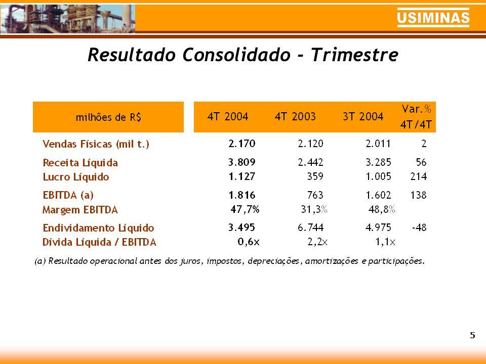 Resultado Consolidado - Trimestre