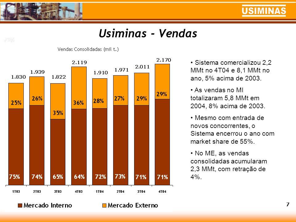 Usiminas - Vendas Sistema comercializou 2,2 MMt no 4T04 e 8,1 MMt no ano, 5% acima de 2003.