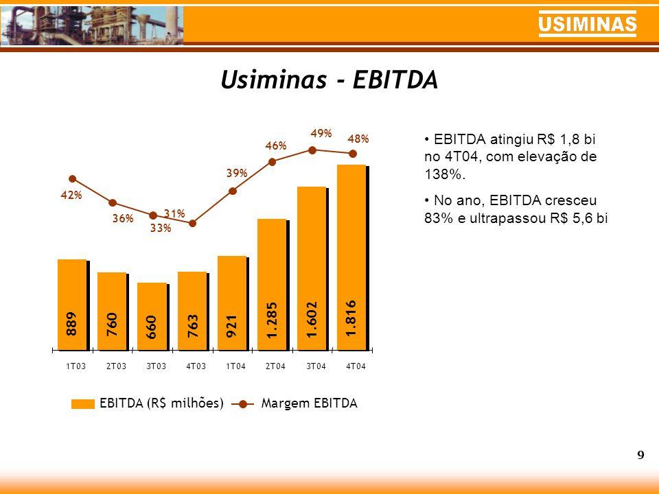 Usiminas - EBITDA 49% EBITDA atingiu R$ 1,8 bi no 4T04, com elevação de 138%. No ano, EBITDA cresceu 83% e ultrapassou R$ 5,6 bi.