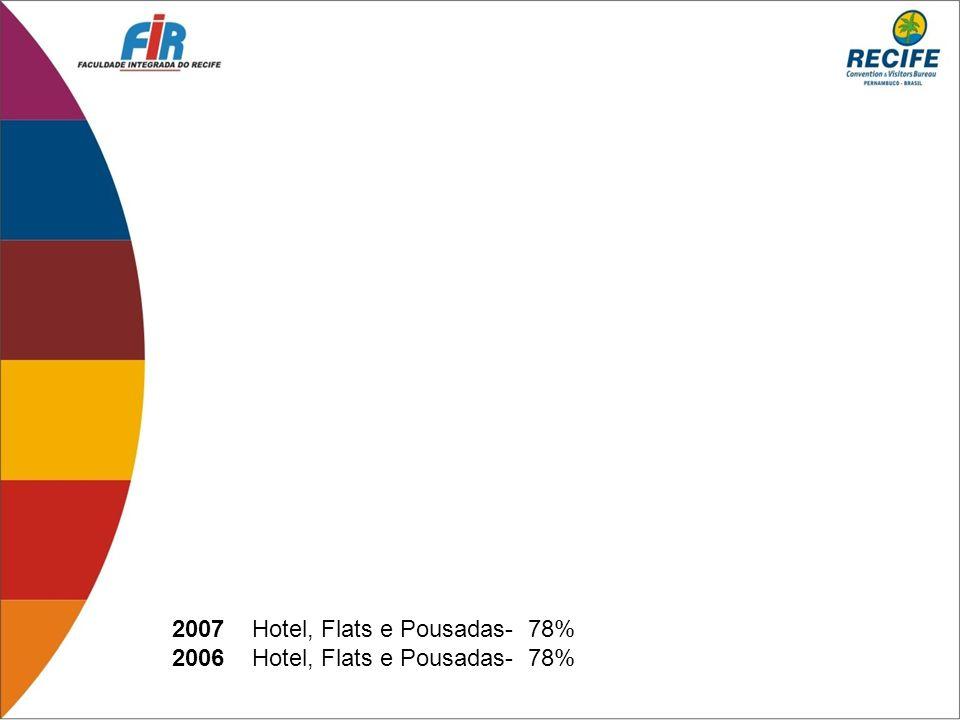 2007 Hotel, Flats e Pousadas- 78%